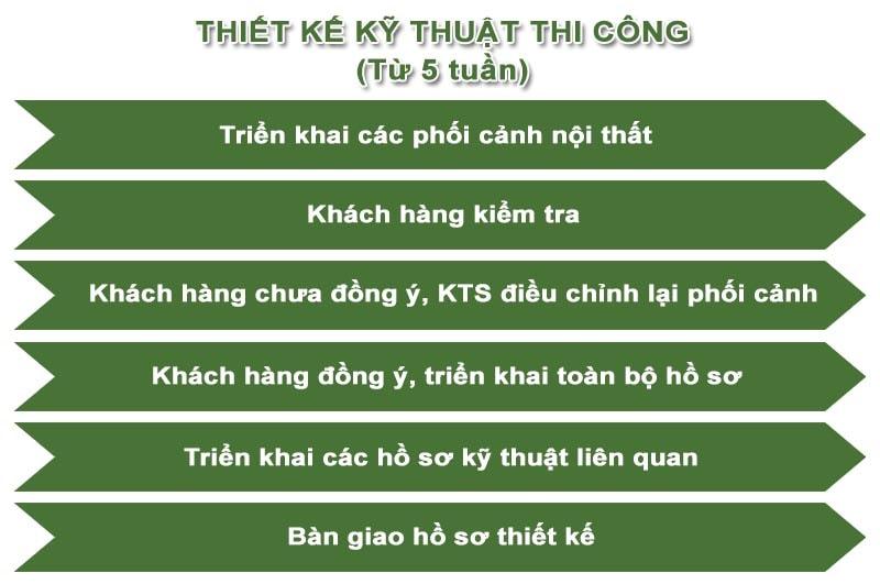 Quy Trinh Thiet Ke Kien Truc 2 Min