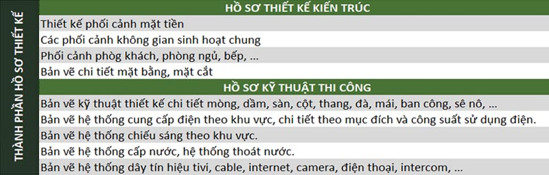 Quy Trinh Thiet Ke Kien Truc 3