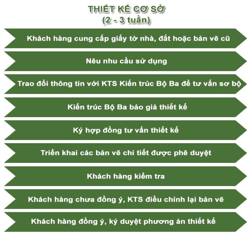 Quy Trinh Thiet Ke Kien Truc Min