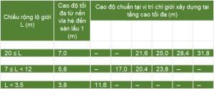 Quy Dinh Chieu Cao Tang Tret